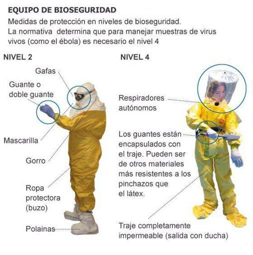 Ebola - Equipo de seguridad